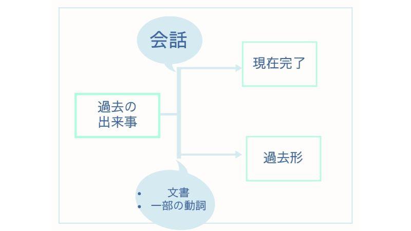 現在完了説明図(1)