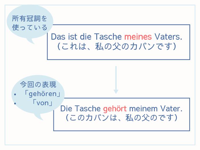 「gehören」「von」2格の代わり解説 (1)
