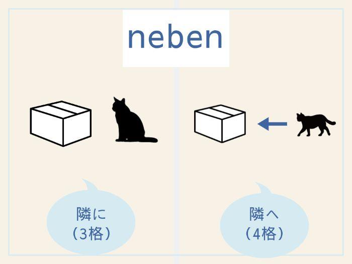 ドイツ語3・4格支配前置詞のイメージ (1)