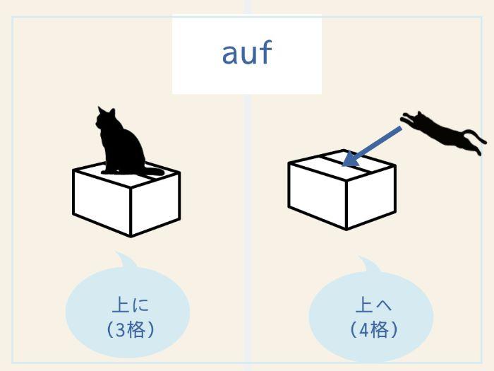 ドイツ語3・4格支配前置詞のイメージ