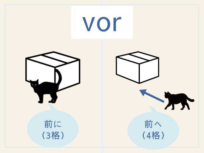 ドイツ語3・4格支配前置詞イメージ