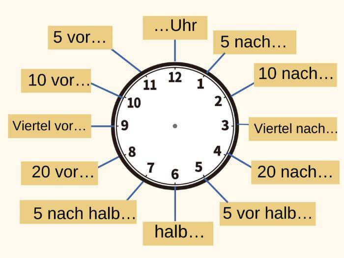 ドイツ語で時間を伝える  図2