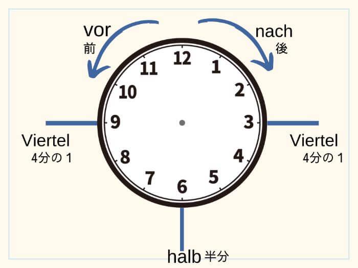 ドイツ語で時間を伝える (1)