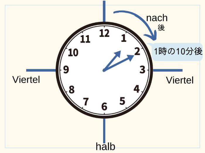 ドイツ語で時間を伝える 1時10分