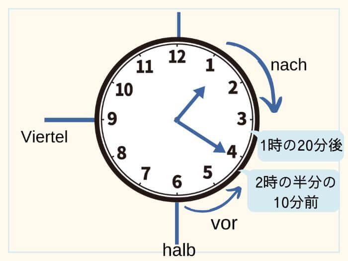 ドイツ語で時間を伝える  1時20分