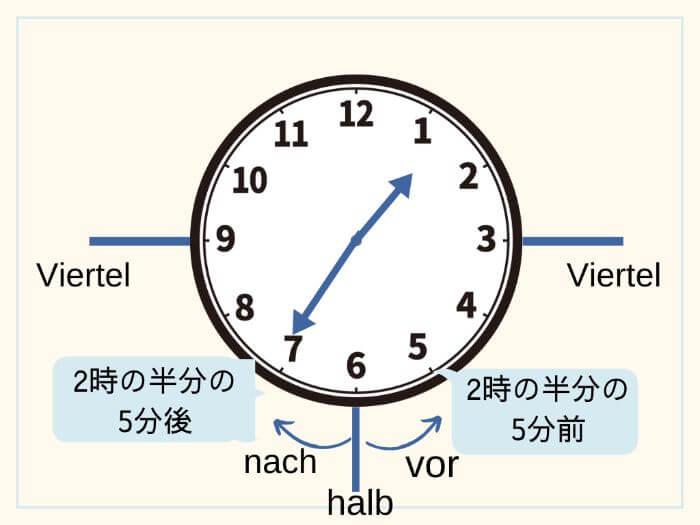 ドイツ語で時間を伝える 1時25分、1時35分