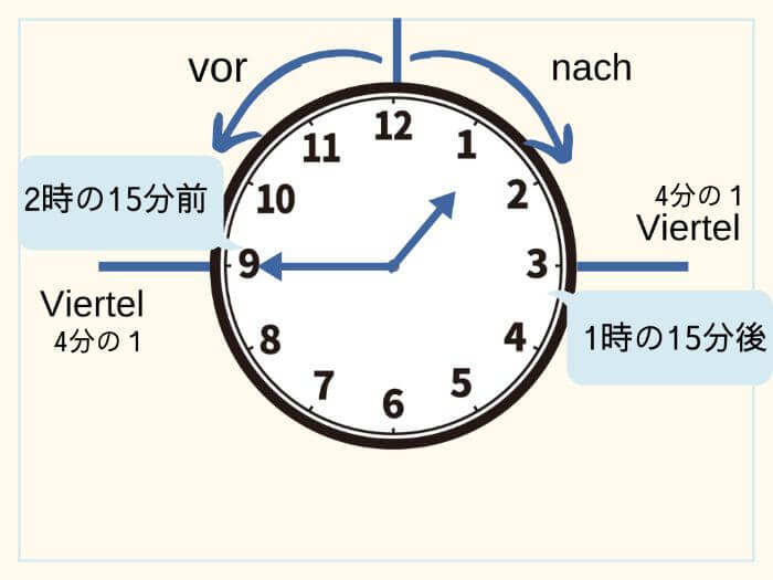 ドイツ語で時間を伝える 1時15分、1時45分