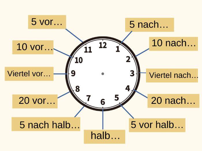 ドイツ語で時間を伝える