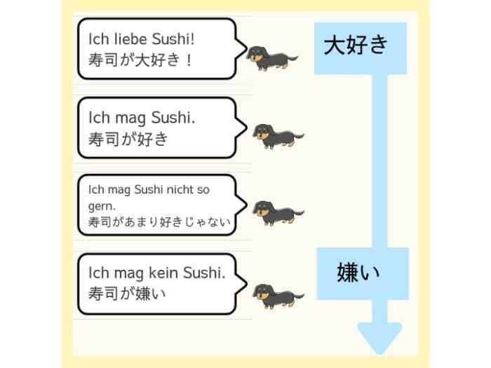 ドイツ語「好き→嫌い」の表現